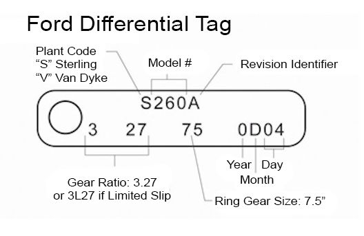 ford differential ID