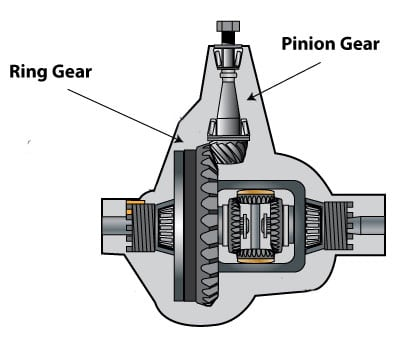 Differential Gear Ratio